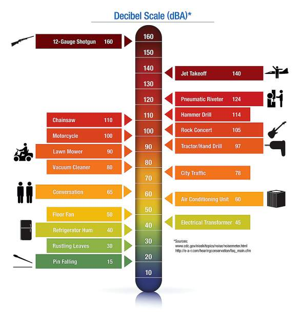 A thermometer diagram compares different noises to decibel levels.